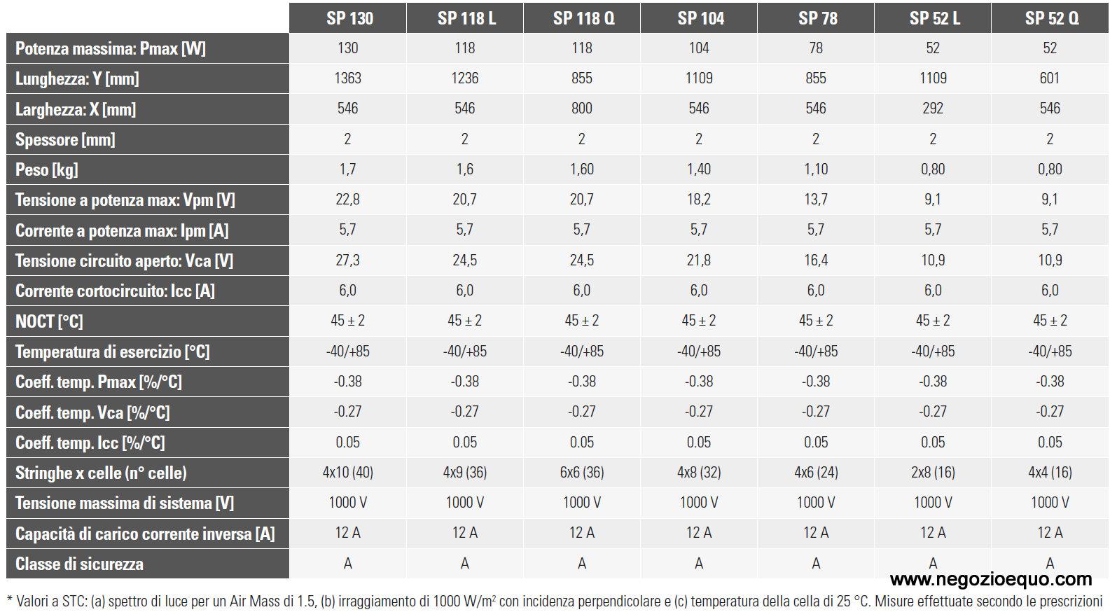 Pannelli Solbian SP Data Sheet